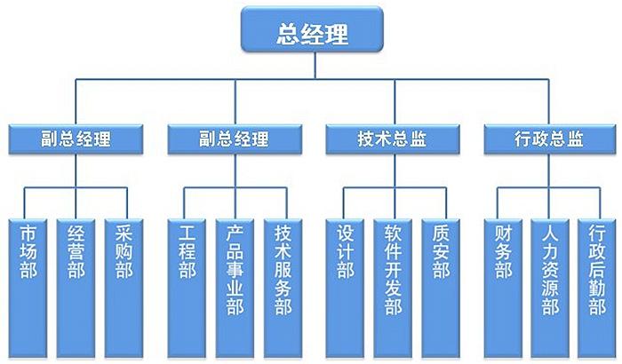 科技公司组织结构及岗位设置的调整